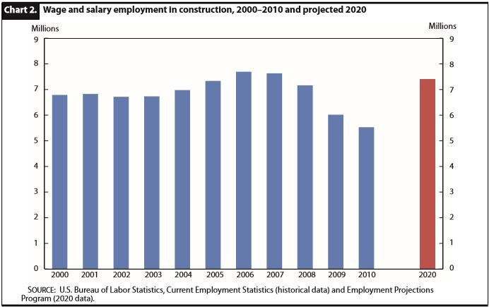 Bar Chart Showing that Construction  has a 4.5% projected growth rate over the next 5 years,